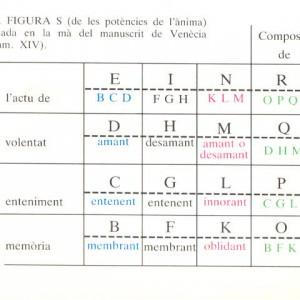 Schema der Tätigkeiten aus Figur S aus der Ars demonstrativa, nach der Edition von A. Bonner, Obres selectes de Ramon Llull / Selected Works of Ramon Llull.
