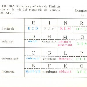 Scheme of operation for Figure S from the Ars demonstrativa, after the edition of A. Bonner, Obres selectes de Ramon Llull / Selected Works of Ramon Llull.
