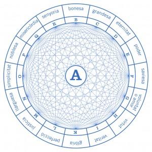 Figura A da Ars demonstrativa, representa Deus e as suas dignidades.