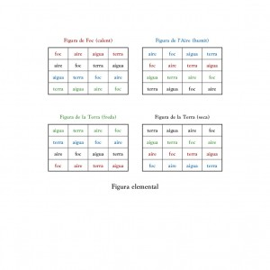 Os quatro quadrantes da Figura elemental da Ars demonstrativa, segundo a edição de A. Bonner nas Obres selectes de Ramon Llull / Selected Works of Ramon Llull.
