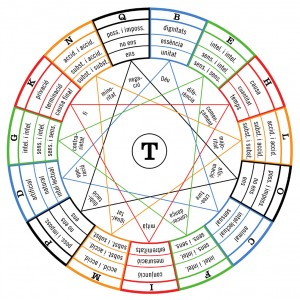 Figure T from the Ars demonstrativa, representing the relational principles.