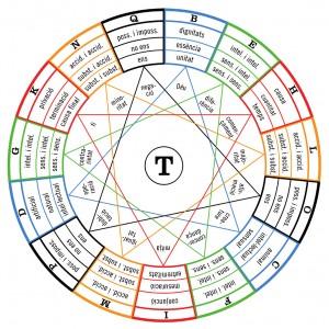 Figur T aus der Ars demonstrativa, die die Verhältnisprinzipien darstellt.