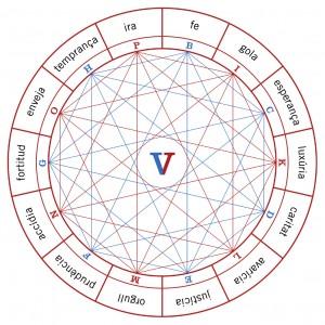 Figur V aus der Ars demonstrativa, die die Tugenden und Laster darstellt.