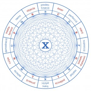 Figure X from the Ars demonstrativa, representing opposing concepts, such as predestination and free will.