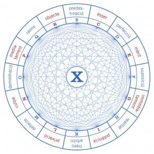 Figur X aus der Ars demonstrativa, die einander entgegengesetzte Grundbegriffe zeigt, zum Beispiel Vorherbestimmung und freien Willen.