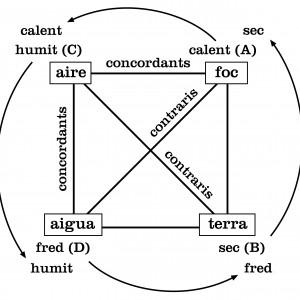 Quadro dos elementos segundo a reconstrução de Pring-Mill, Estudis sobre Ramon Llull.