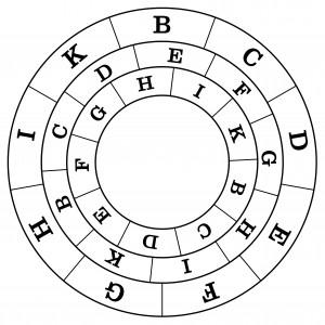 Quarta Figura de l'Art breu, en què, fent girar els dos cercles interiors, hom pot obtenir totes les combinacions ternàries possibles dels principis de les figures A i T.