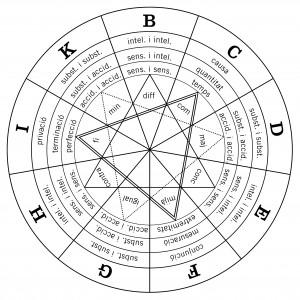 Figura T de l'Art breu, representa els principis relacionals.